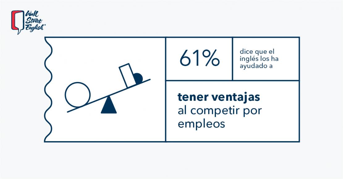 Aprender inglés trae ventajas al competir por empleos